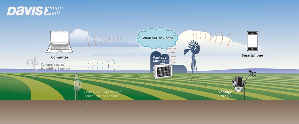 気象データ収集